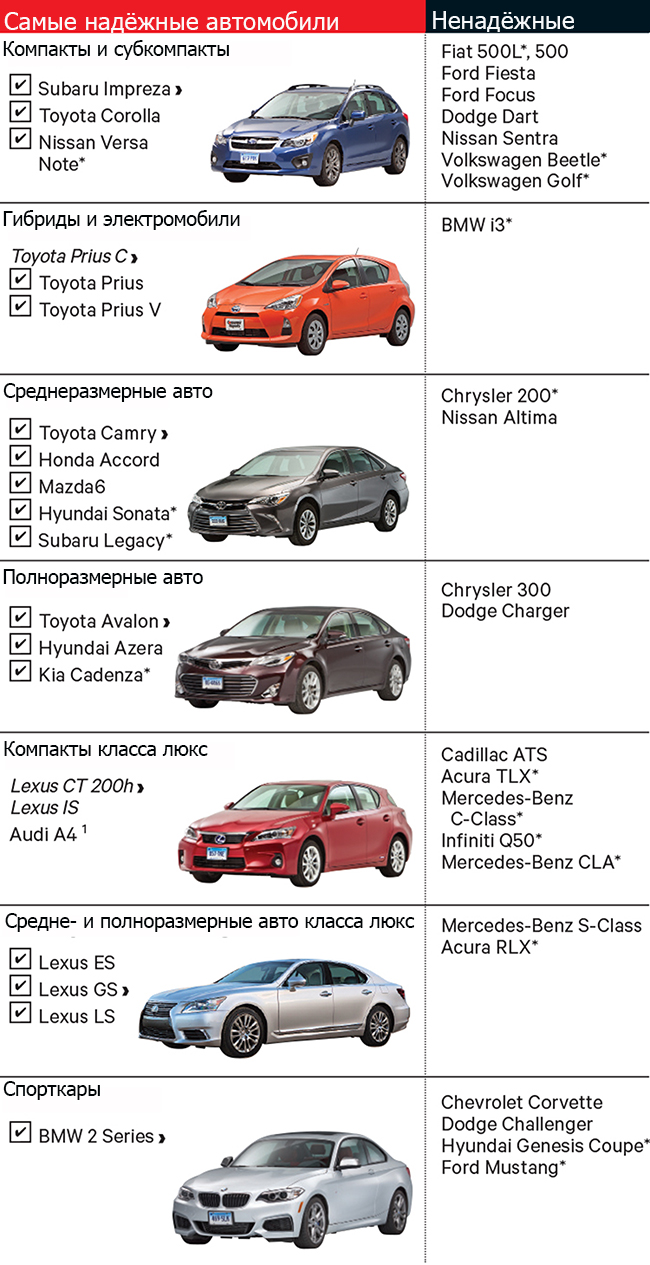 Наиболее и наименее надёжные автомобили